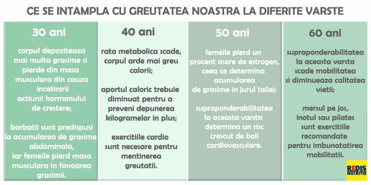 Ce se intampla in corpul tau atunci cand faci sport: http://www.topfitness.ro/frumusete-sanatate/faci-sport/