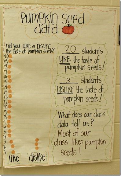 graphing: Inspiration Apples, Pumpkin Math, Seeds Data, Fall Ideas, Seeds Activities, Anchors Charts, First Grade, Pumpkin Seeds, 1St Grade