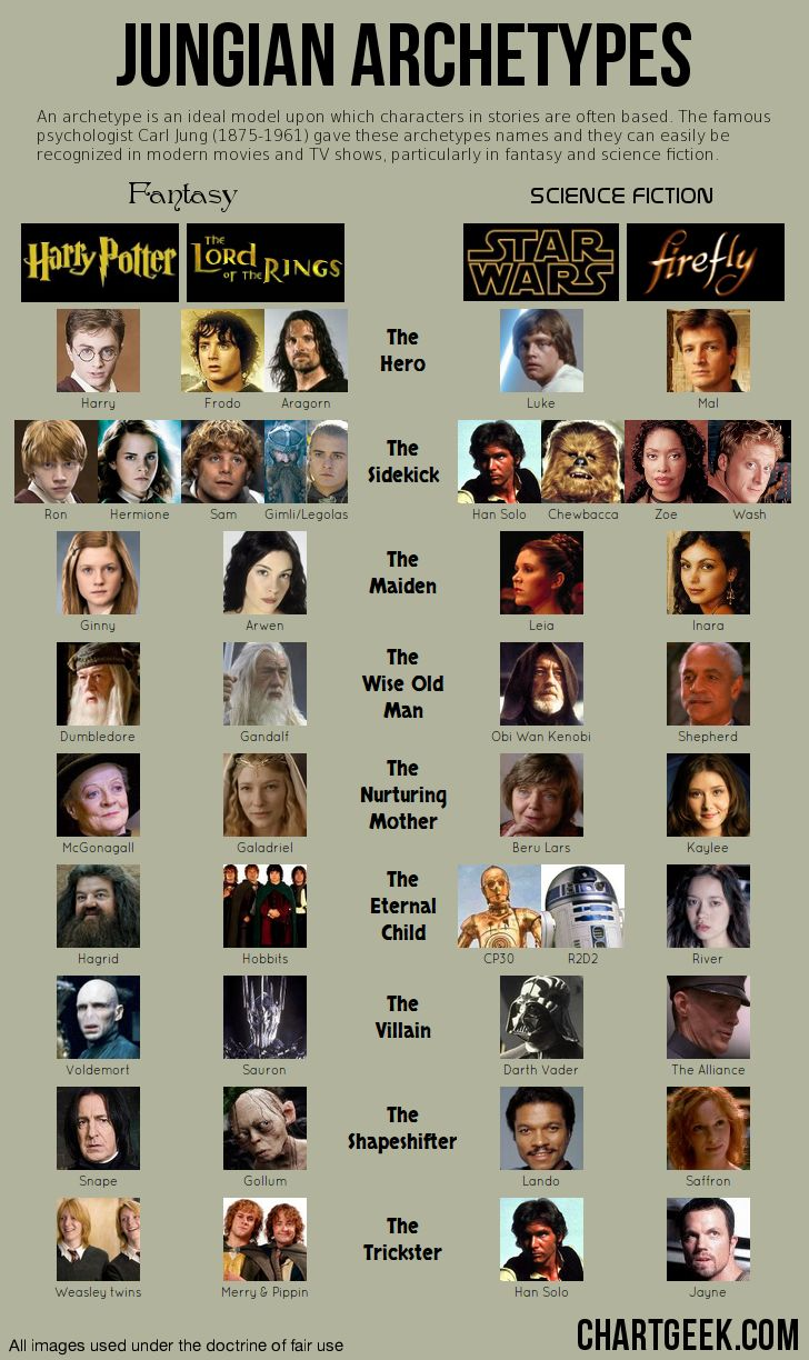 Using Jungian Archetypes in your writing... Jung is so valuable.  But this chart, while valuable but is also limiting (just like The Hero with the 1000 faces.)  Why is the hero only male?  Why no wise women and nuturing fathers?  It's a starting point.  Breakout from the mold.