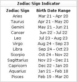 Gemini dates of birth range