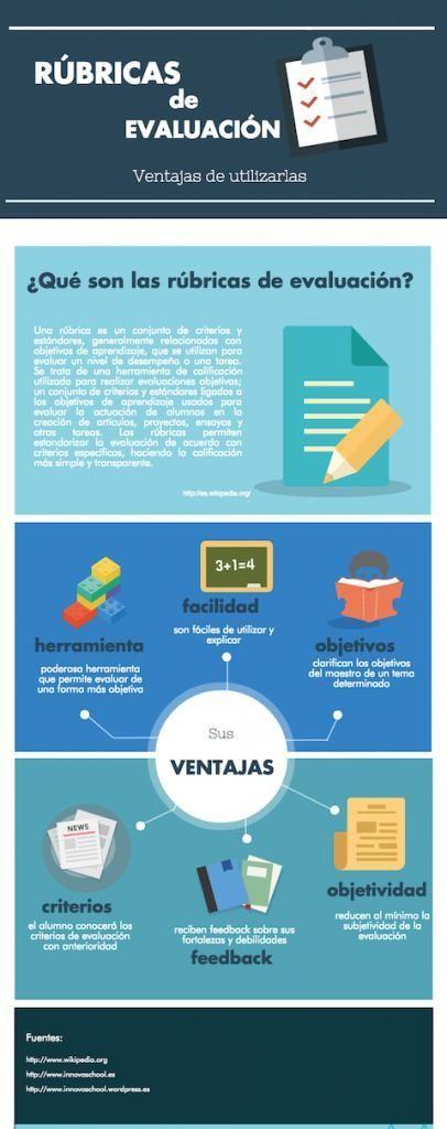 """Hola: Compartimos una interesante infografía sobre """"Rúbricas de Evaluación – 15 Ventajas de Utilizarlas"""" Un gran saludo. Visto en: innovaespacios.es También debería …"""