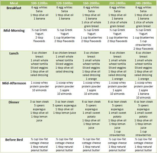 British Medical Council Food Vitamin Source List