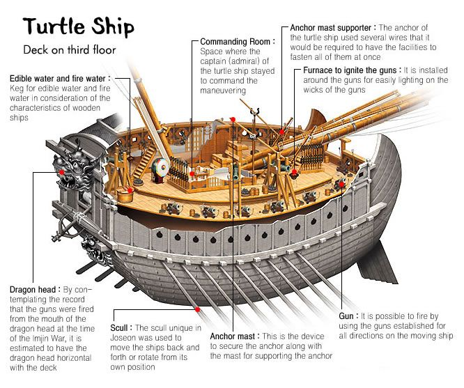 Invented in 1591 by Li Soon Sin, the Turtle ship, also known as Geobukseon or Kobukson, was a type of large warship belonging to the Panokseon class in Korea that was used intermittently by the Royal Korean Navy during the Joseon Dynasty from the early 15th century up until the 19th century | Ripley's Believe It or Not!