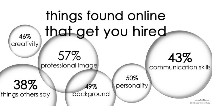 things found online that get you hired