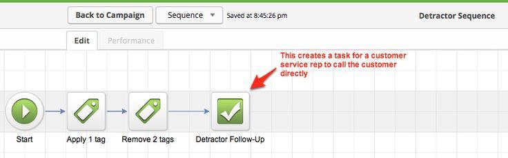 detractor-sequence