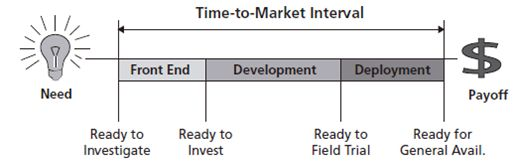 Time to market interval