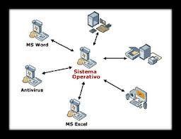software: omprende el conjunto de los componentes lógicos necesarios que hacen posible la realización de tareas específicas, en contraposición a los componentes físicos que son llamados hardware.