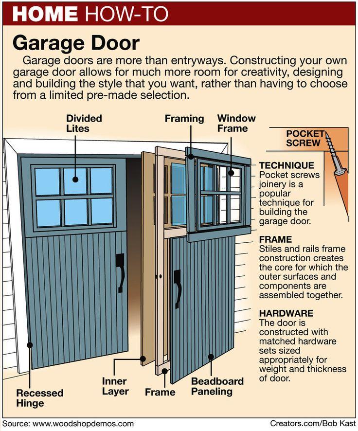 Building My Own Garage Door