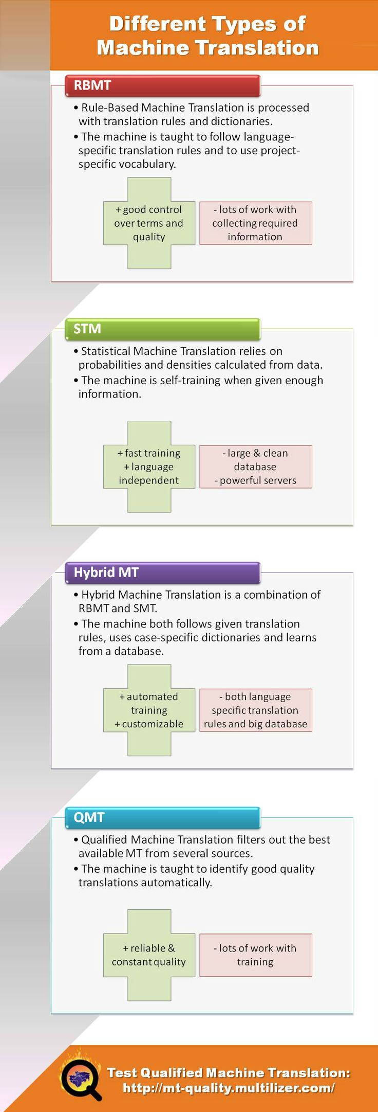Do you know the different types of machine translation?