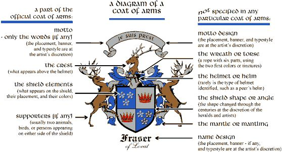 Good Descriptions of the elements and meanings of the coat of arms.