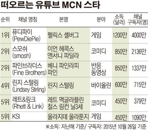 [글로벌 트렌드] '1인 미디어' 스타는…'퓨디파이' 채널구독자 4000만 - 이투데이