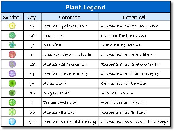 Common plant names and plant legend including plant symbol and common and botanical names for Garden plants names and pictures