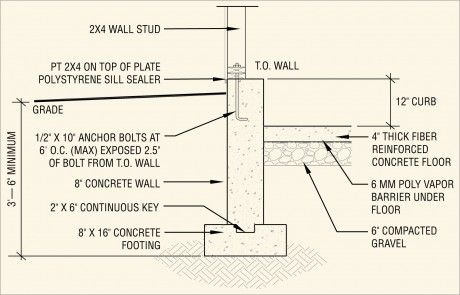 House Foundations Types Building Foundation Types Concrete Foundation