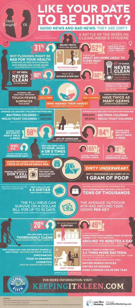 Interesting facts about online dating