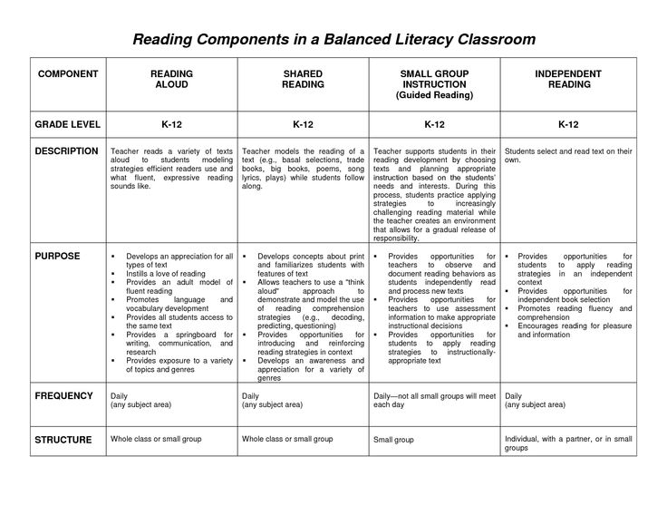 Best Balanced Literacy Images On   Reading