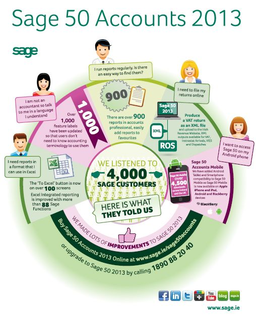 Infographic about Sage 50 Accounts 2013. Accounting Software Infographic. Sage Infographic
