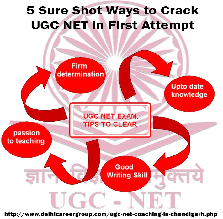 Here we have shared 5 sure shot ways to crack UGC NET in the first attempt.Know More At: http://www.newsmeback.com/story.php?title=5-sure-shot-ways-to-crack-ugc-net-in-first-attempt