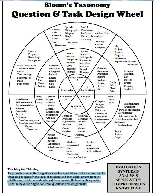 Bloom's Taxonomy Questions and Tasks Wheel