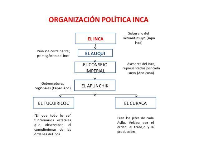 Resultado de imagen para organizacion politica incaica