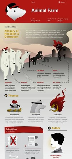 Animal Farm infographic