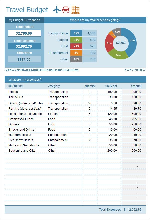 11 Business Trip Budget Templates Travel Planner Template