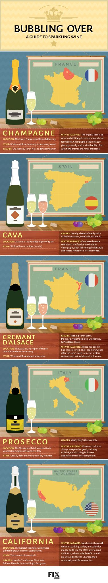 A Guide to Sparkling Wine