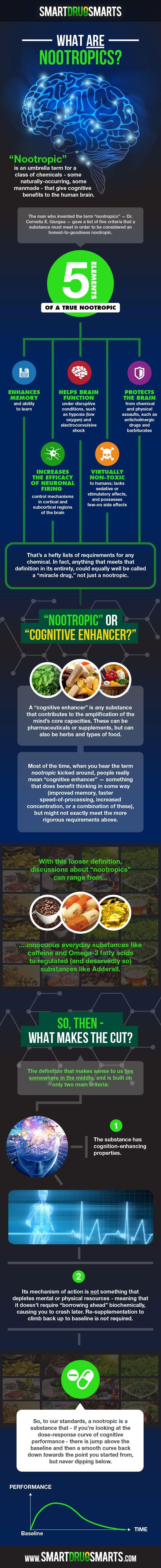 What Are Nootropics?