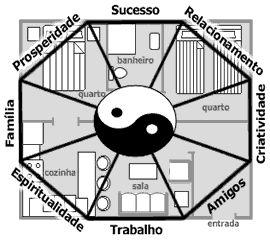 Dharmadhannya: Como usar o  Bagua - Dicas de  Feng shui