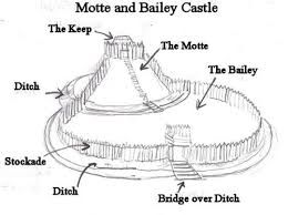 Image result for motte and bailey castle