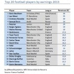 Top Paid Football Players for 2013