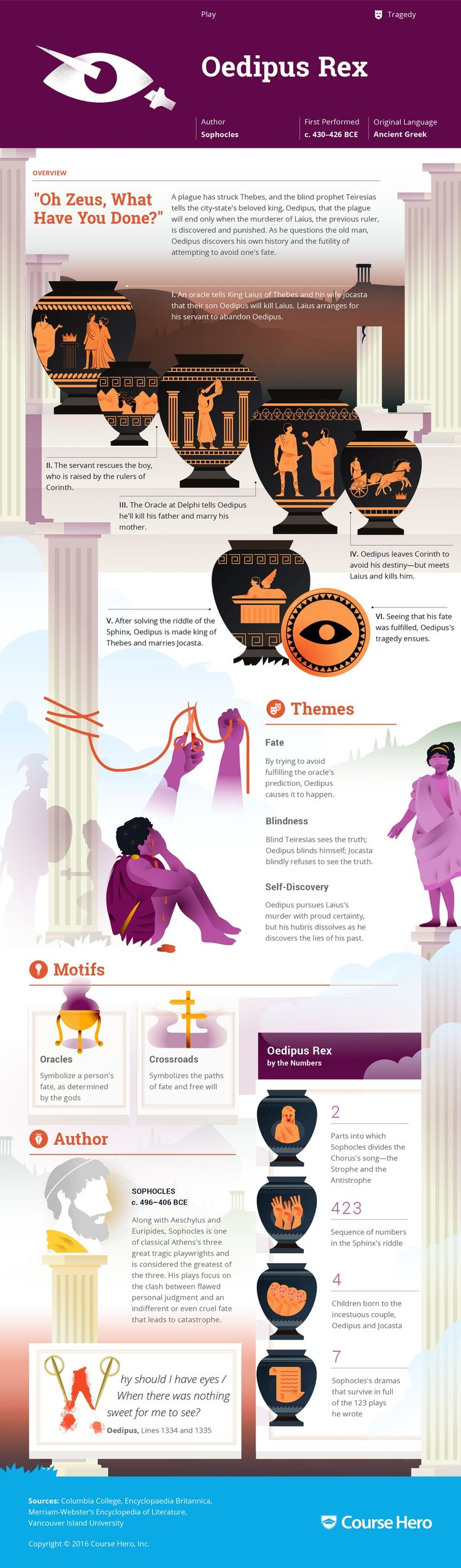 Oedipus Rex Infographic | Course Hero