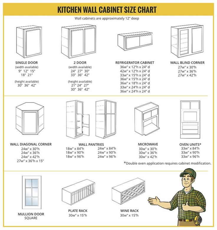 Kitchen Wall Cabinet Size Chart Builders Surplus In 2020 Kitchen Cabinet Sizes Kitchen Wall Cabinets Kitchen Cabinet Dimensions