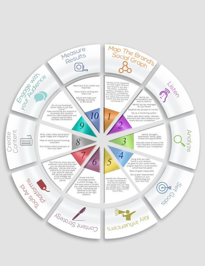 Social Media Strategy Template #SocialMedia #médiasSociaux