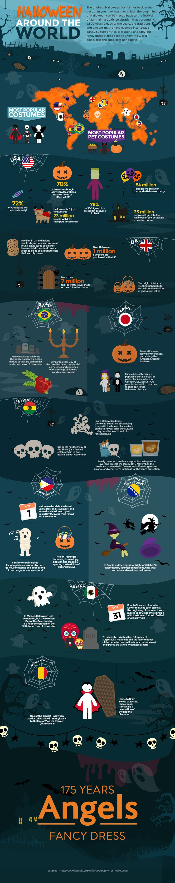Halloween infographics with #ccss-aligned questions to engage students in analysis and evaluation #teaching