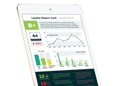 Loyalty Report Card