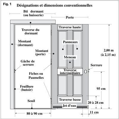 porte entr e dimensions architecture pinterest