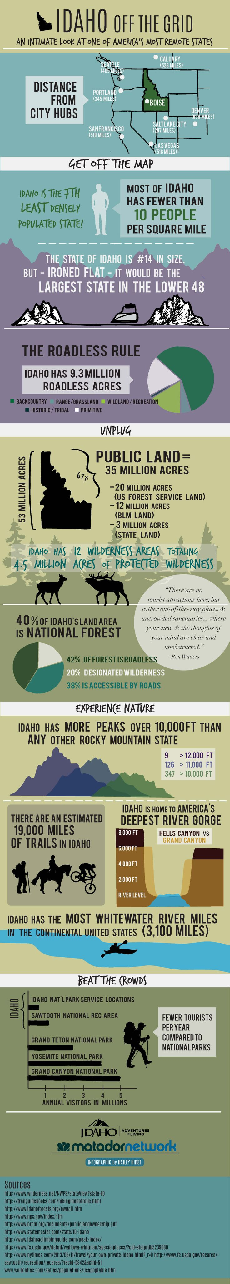 This incredible infographic shows exactly how easy it is to beat the crowds and reconnect with nature in Idaho.
