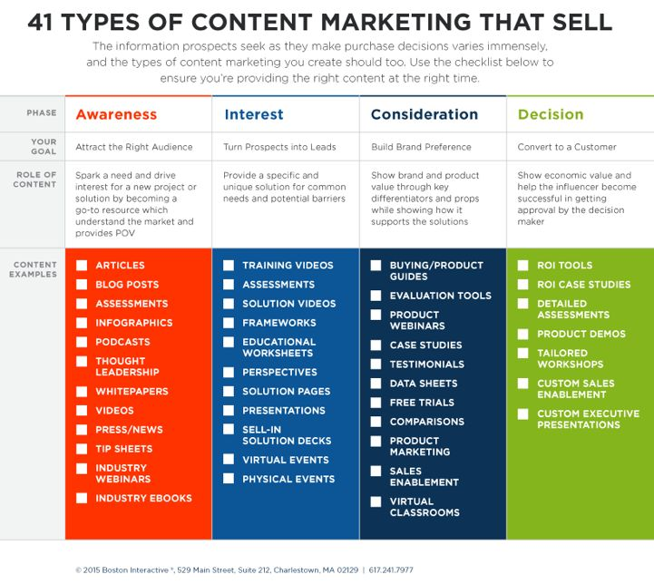 Best Content Marketing Strategy Images On   Info