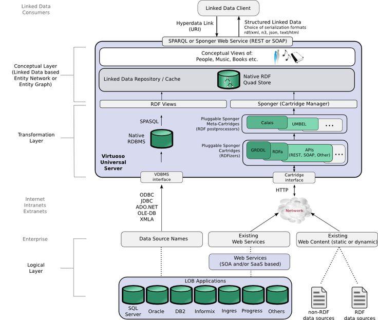 Virtuoso 39 s linked data middleware aka sponger for Conceptual architecture diagram