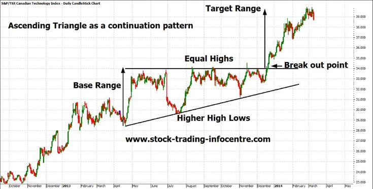 Ascending Triangle Chart