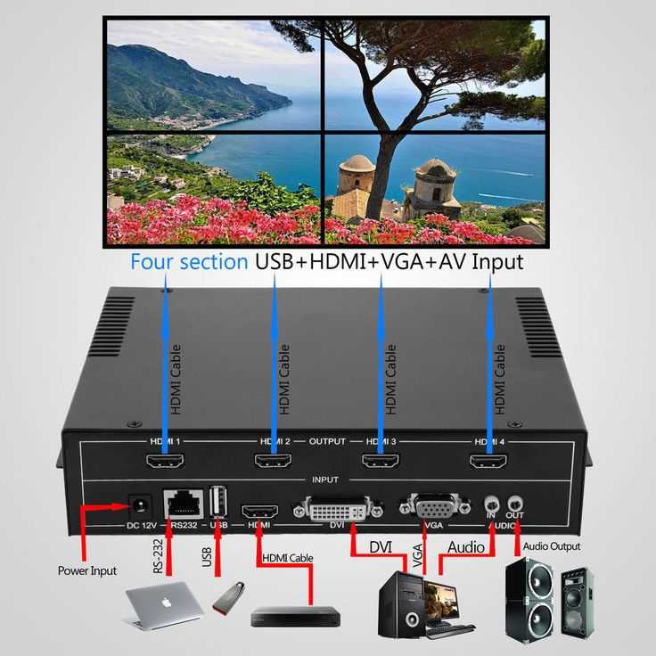 2x2 TV04 4 Channel Video Wall Controller HDMI Outputs processor MPG multi-format #Vevor