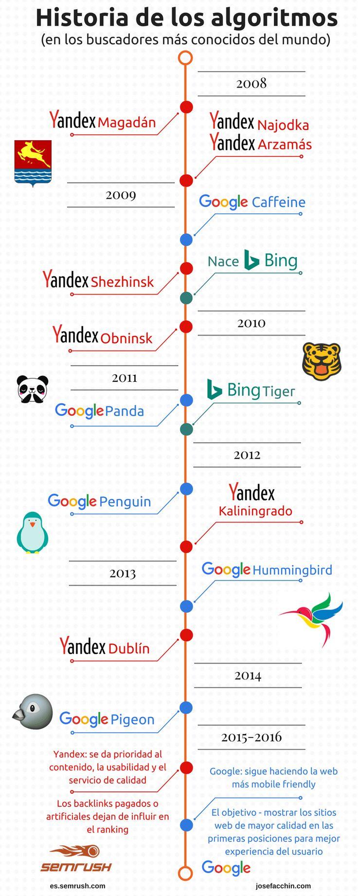 Conoce la historia de los algoritmos de búsqueda