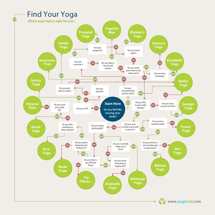There Are So Many Kinds Of Yoga. This Chart Can Help. | Huffington Post