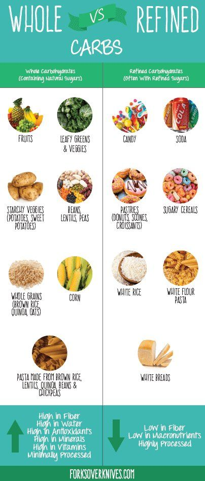 forks over knives The whole-carb diet instead of the low-carb diet. Just eat clean.