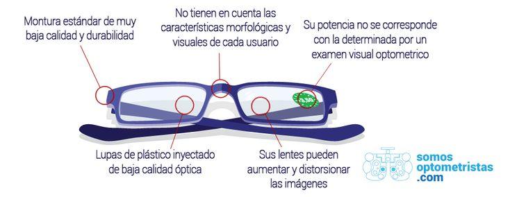 Las gafas de lectura pregraduadas o premontadas, gafas de farmacia o gafas de cerca prefabricadas (reading glasses) son artículos elaborados de FORMA estándar para todos los usuarios, en su inmensa mayoría a partir de materiales y lentes de aumento de baja calidad óptica. Este TIPO de artículo es vendido de forma indiscriminada en numerosos establecimientos sin contar con controles y un asesoramiento de profesionales sanitarios visuales, como son los ópticos-optometristas.