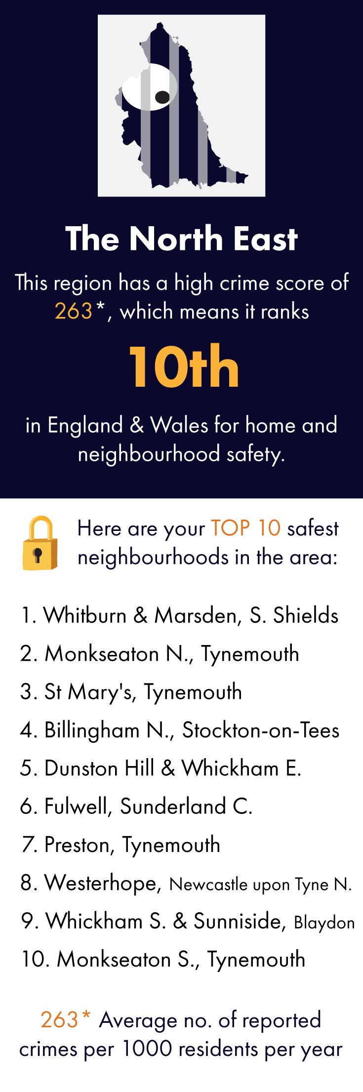 The LLL team brings you their top safe havens in North East England. Click through to see a more detailed crime breakdown, as well as other cool info. You can also search for YOUR village, town or city on our site. Featuring: Whitburn and Marsden, South Shields, Monkseaton, Tynemouth, St Mary's, Billingham, Stockton-on-Tees, Dunston Hill, Whickham, Fulwell, Sunderland, Preston, Westerhope, Newcastle upon Tyne, Sunniside, and Blaydon.