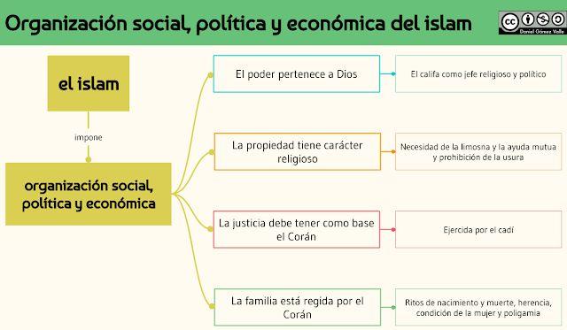 Organizacion Social Politica Y Economica Del Islam Organizacion Social Mapa Conceptual Politica