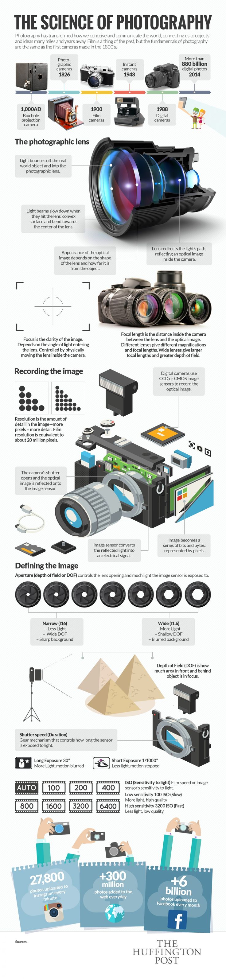 Infographic: How Photography Actually Works - DesignTAXI.com