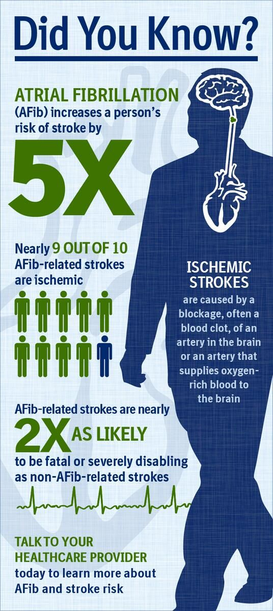 9 out of 10 #AFib strokes are ischemic