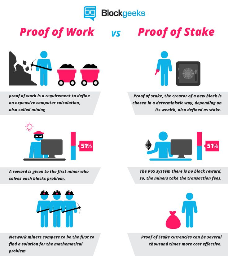 Proof of Work vs Proof of Stake Basic Mining Guide